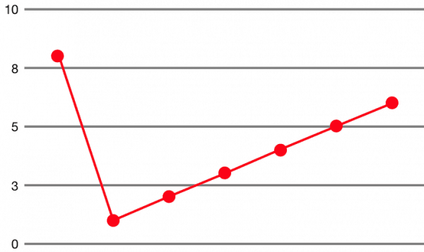 default-chart
